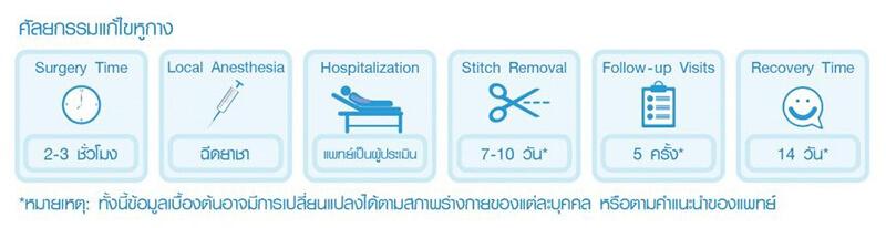 ขั้นตอนการศัลยกรรมแก้ไขหูกาง